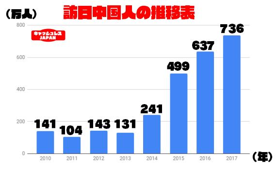 アリペイ・WeChatペイを導入するメリット|年々増加する中国人観光客