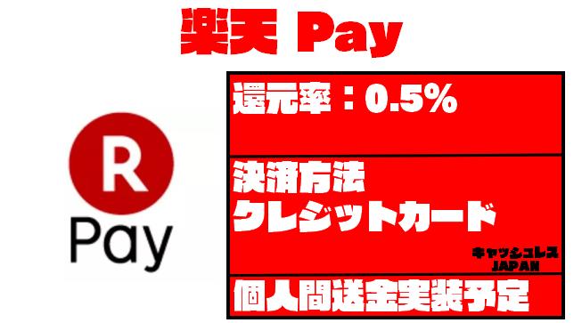 【スマホ決済パーフェクトガイド】楽天Pay