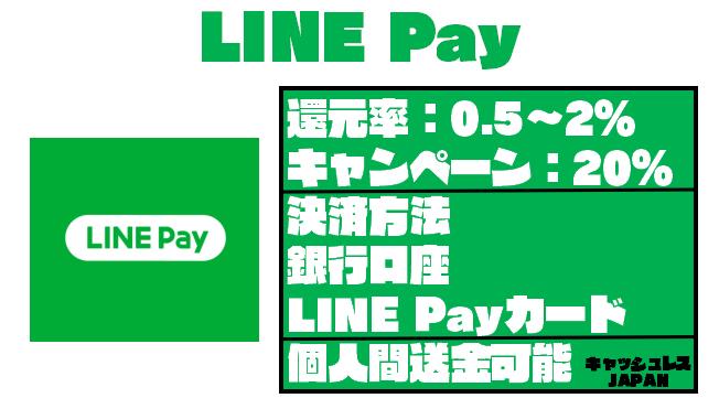 【スマホ決済パーフェクトガイド】LINE Pay