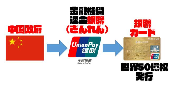 【スマホ決済普及の背景①】中国政府主導で「銀聯カード」が広まった