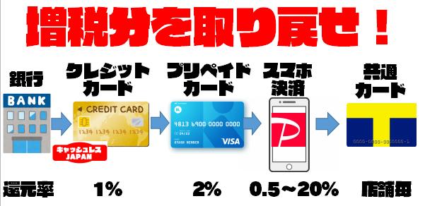 消費税増税分を取り戻すお得なスマホ決済・クレジットカードテクニック