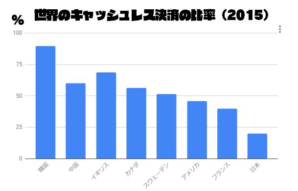 なぜ日本はキャッシュレス決済が遅れているのか?6つの理由を紹介するよ!