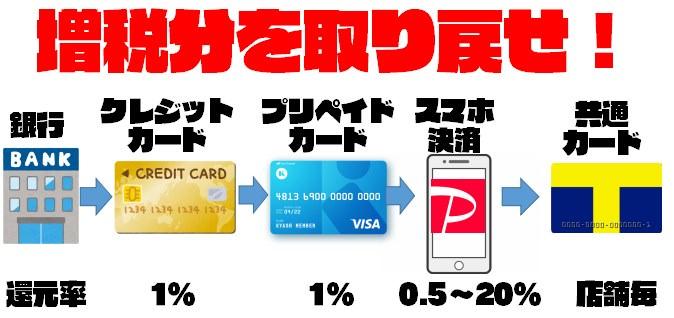 【スマホ決済と併用で超お得】Kyash Visaカードの登録方法~使い方