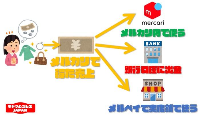 メルカリのスマホ決済『メルペイ』のお得な使い方と銀行口座の登録方法まとめ