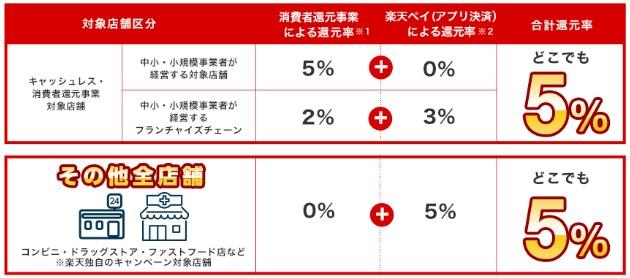 【メリット⑦】楽天ペイ×消費者還元事業で5%ポイント還元