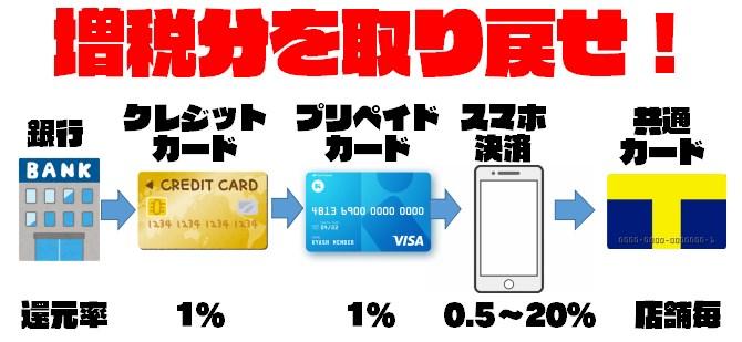 消費税10%でも損しないお得なスマホ決済・クレジットカードテクニック