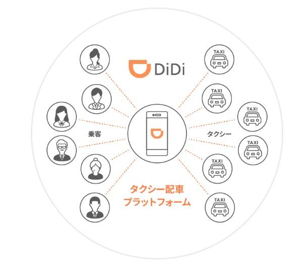 【DiDi】人工知能を導入したタクシー配車プラットフォーム