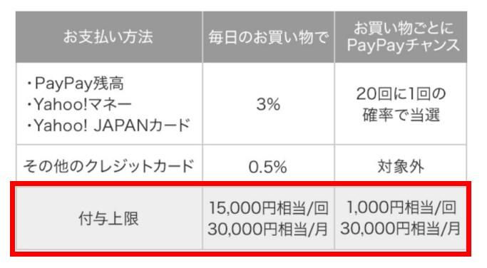 【注意】PayPay(ペイペイ)の付与上限は1回15000円が限界