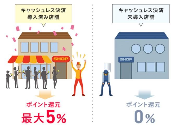 【還元率9%】PayPay(ペイペイ)を使って消費税10%が消える裏技