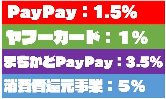 【還元率10%】PayPay(ペイペイ)で消費税10%が消える『裏技』を紹介